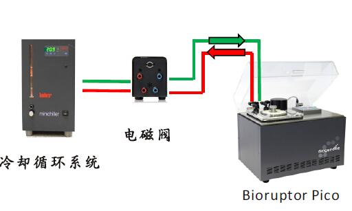 比利時 Bioruptor Pico二代測序與ChIP超聲波破碎儀